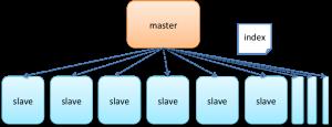 master_many_slaves
