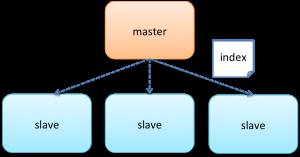 master_slave